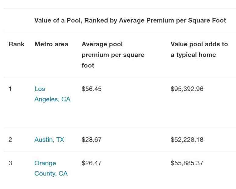 Redfin Study Reveals Austin Pools Are Worth the Investment.